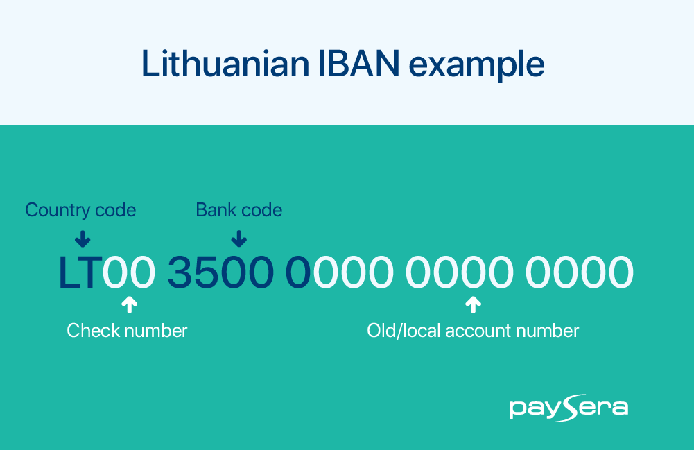 What is IBAN